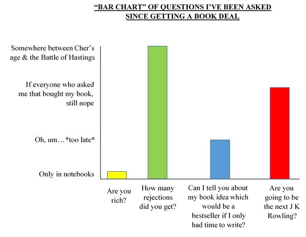 Questions Bar Chart